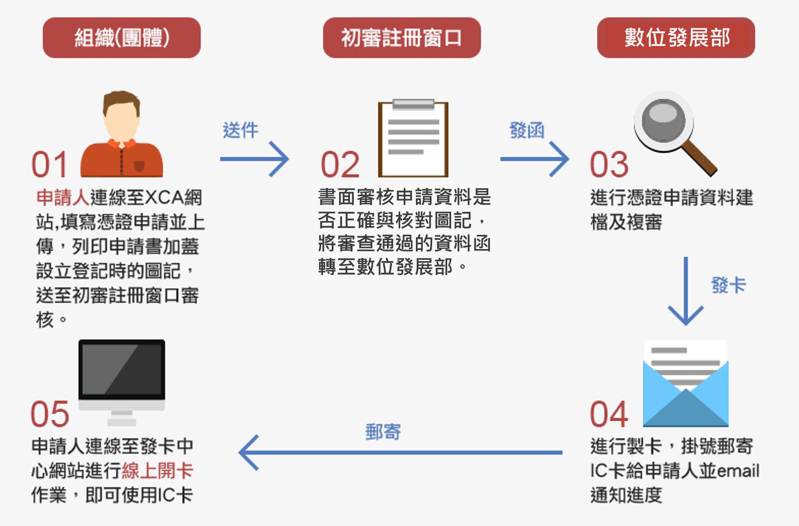初審註冊窗口工作流程圖